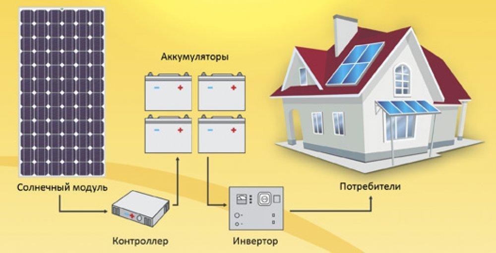 Как собрать солнечные панели своими руками