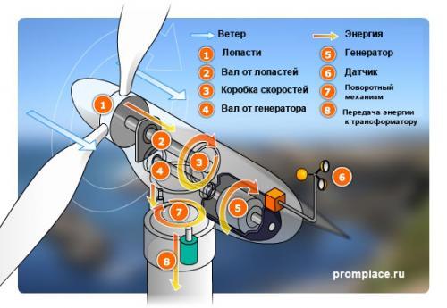 vetrjanye-jelektrostancii-dlja-doma-i-shema 2